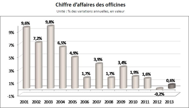chiffre affaires pharmacies