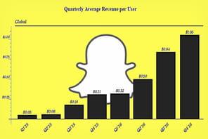 Snapchat officialise son entrée en bourse… et révèle ses chiffres clés