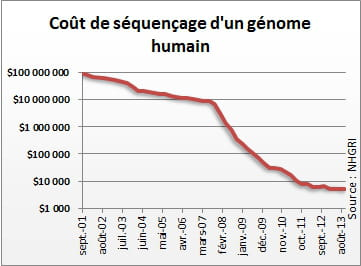 l'effondrement du coût de séquençage d'un génome humain n'a pris que quelques