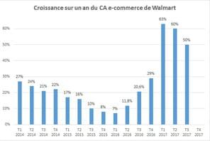Comment Walmart mène sa révolution e-commerce tambour battant