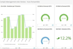 Domo compte bousculer le marché français de l'analytics