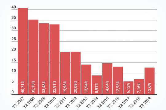 Le chiffre d'affaires du e-commerce français croît de 12,6% au 2e trimestre 2019