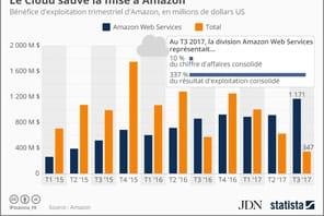 Au 3e trimestre, le cloud représente 337% du résultat d'exploitation d'Amazon
