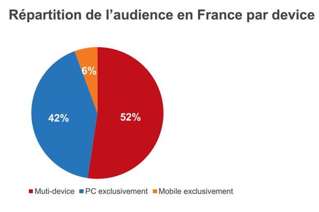 Multi-device: la France à la traîne