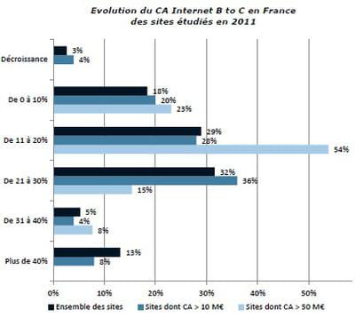 evolution en 2011 du chiffres d'affaires web btoc en france des sites étudiés
