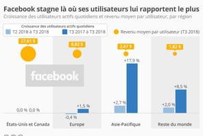 Facebook stagne là où ses utilisateurs lui rapportent le plus