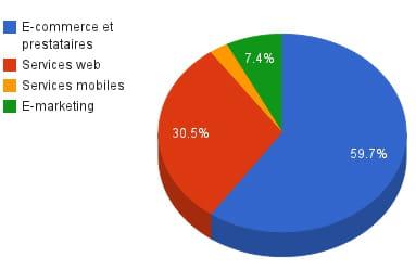 répartition des montants levés au 1er semestre 2012 secteur par secteur