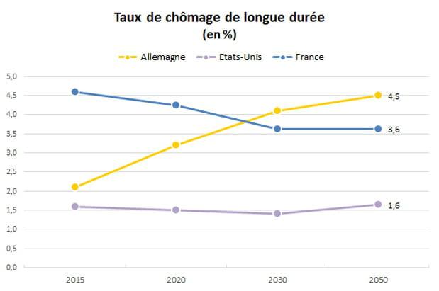 La France fera mieux que l'Allemagne côté chômage de longue durée...