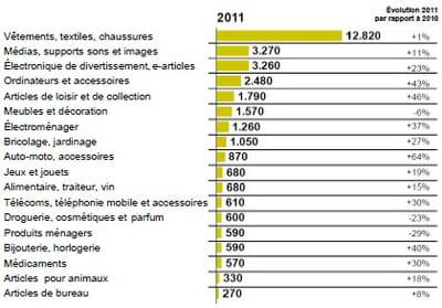 chiffre d'affaires de la vente à distance allemande par catégorie de produits,