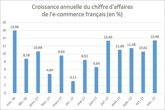 L'e-commerce français croît de 13,5% en novembre 2017