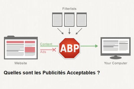 """Quels sont les éditeurs dont les publicités sont """"acceptées"""" par AdBlock Plus ?"""