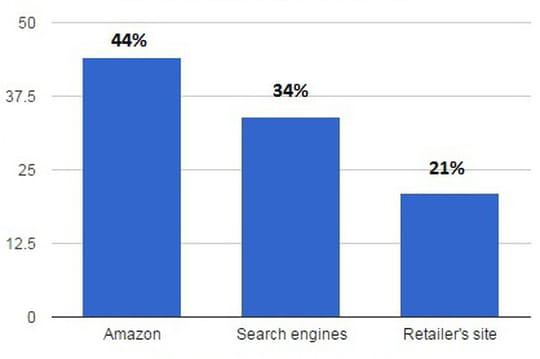 44% des Américains commencent sur Amazon leurs recherches de produits