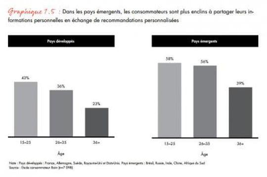 Les consommateurs des pays émergents moins regardants sur la confidentialité de leurs données