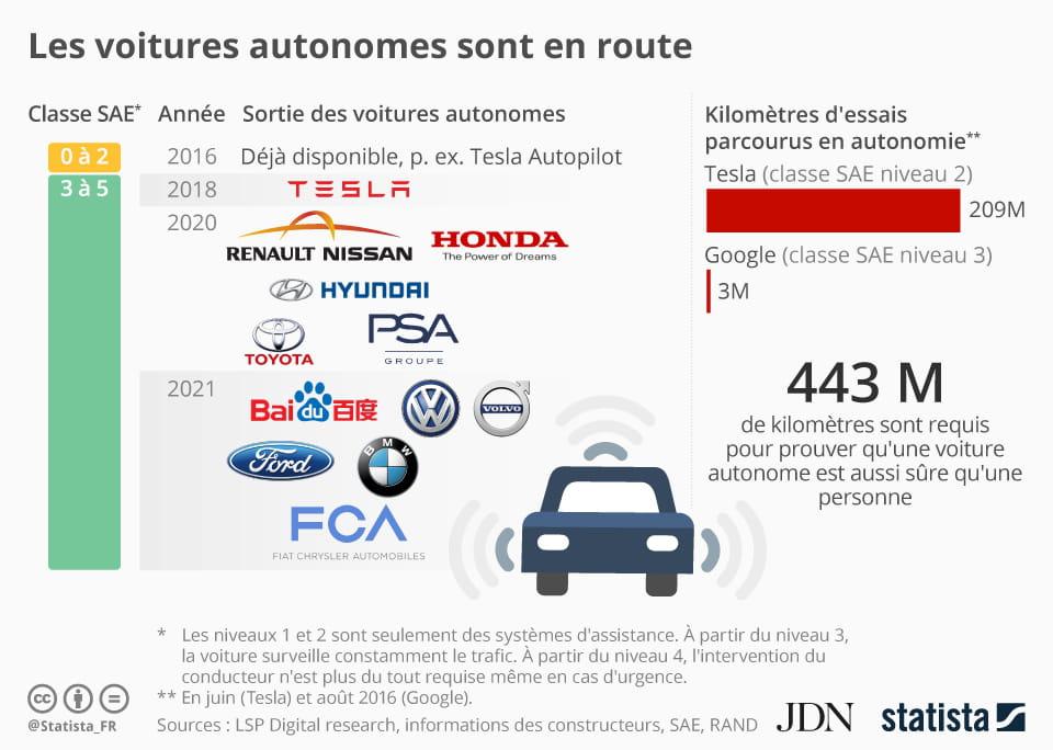 infographie : le calendrier de sortie des premières voitures autonomes
