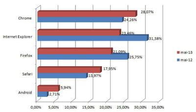 part de marché des principaux navigateurs en france en avril 2013 (chiffres