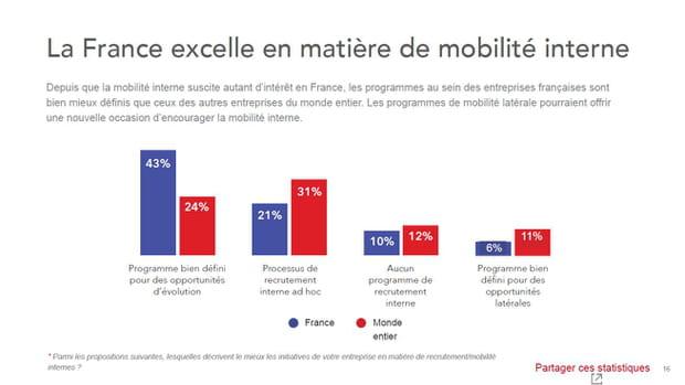 La France, une référence pour les programmes de mobilité interne