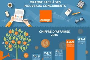 Orange face à ses nouveaux concurrents: les banques