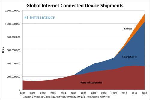 appareils connectés à internet