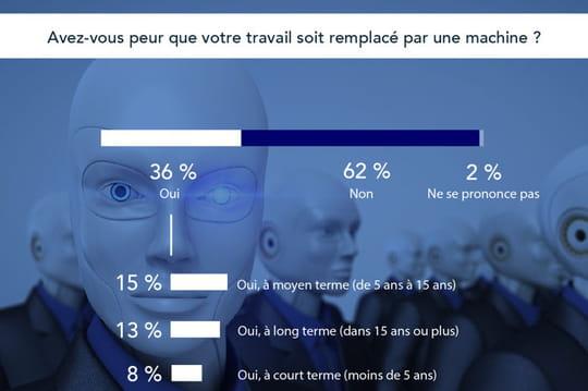 Au travail, les Français n'ont pas peur d'être remplacés par des machines