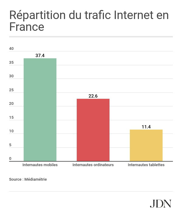 Répartition du trafic Internet selon les devices en France