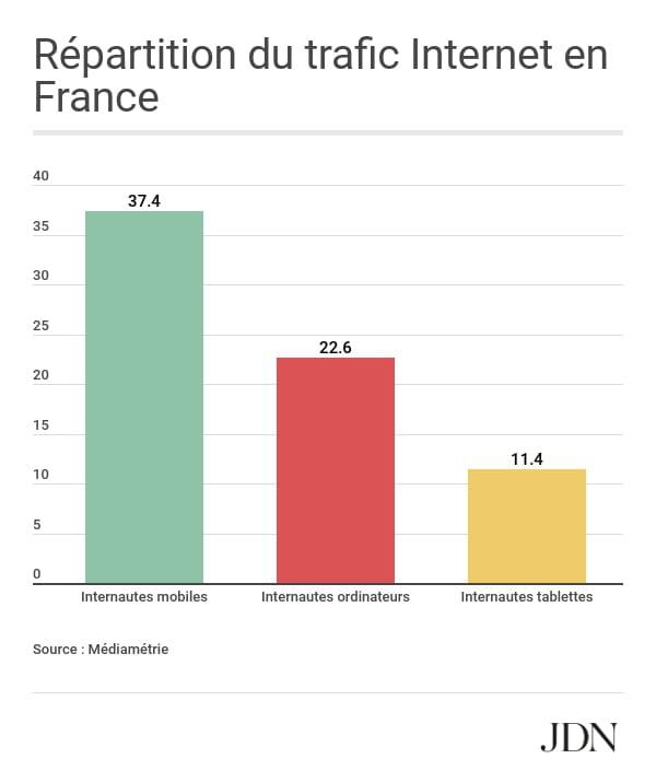 Répartition du trafic Internet selon les devices en France
