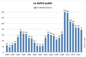 Déficit public de la France : en baisse sur un an