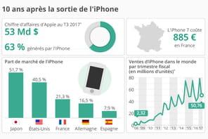 L'iPhone a 10ans, retour sur le phénomène