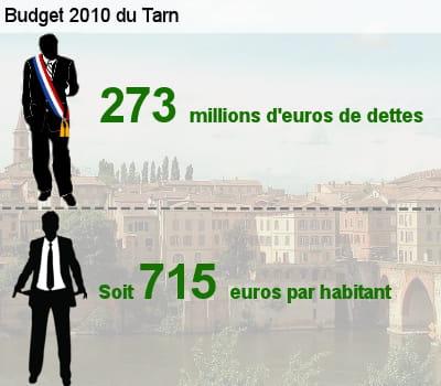 sa dette représente l'équivalent de 62,1% de son budget total.