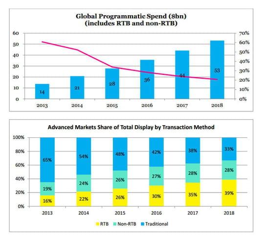 Publicité en ligne : chiffre d'affaires du programmatique dans le monde