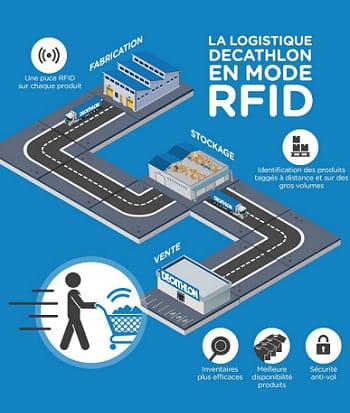 le rfid est employé par decathlon depuis le fabricant jusqu'au magasin
