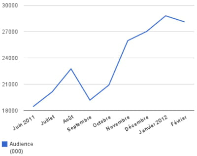evolution de l'audience d'allociné dans le monde en milliers de visiteurs