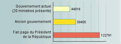 nombre d'amis ou supporters du gouvernement sur facebook selon l'enquête