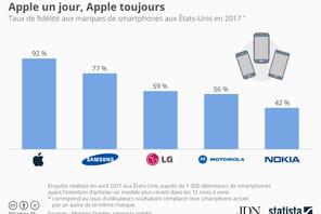 Infographie: l'impressionnante fidélité des utilisateurs d'iPhone