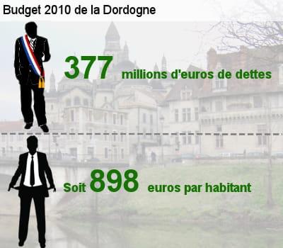 sa dette représente l'équivalent de 80% de son budget total.