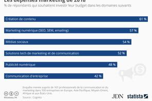 La création de contenu sera le premier budget marketing en 2018