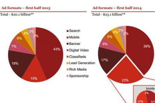 Les tendances du marché de la publicité online aux Etats-Unis