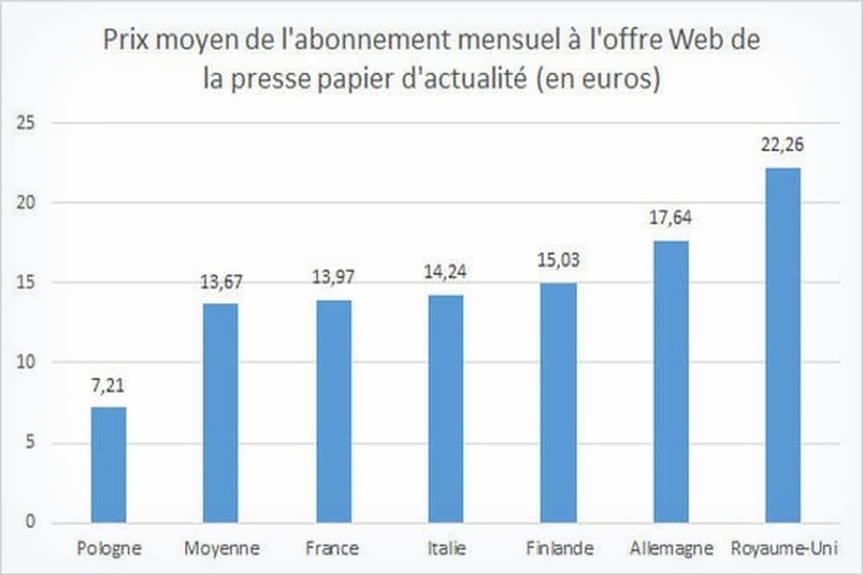 Comment la presse Web gagne-t-elle de l'argent en Europe?