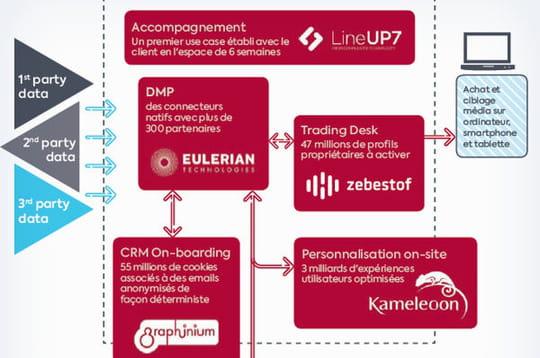 Infographie: Ad-CRM veut couvrir toute la chaîne de valeur du data marketing
