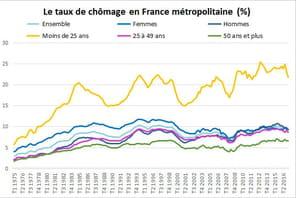 Taux de chômage et chômeurs en France: le chômage recule de 0,4point