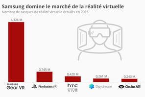 Samsung domine, et de loin, le marché naissant de la réalité virtuelle en 2016