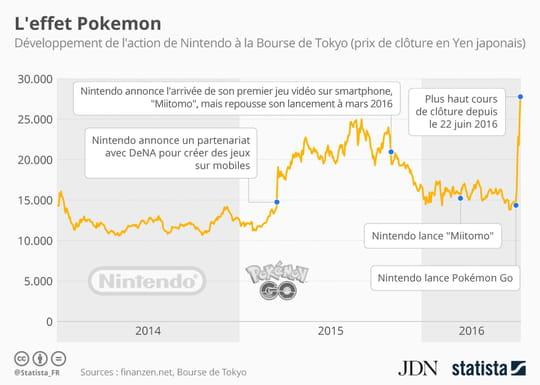 Pokémon Go fait flamber l'action Nintendo