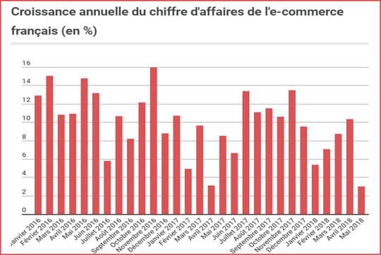 L'e-commerce français croît faiblement de 3% en mai