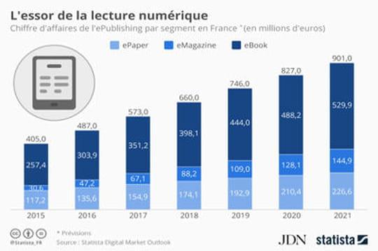 Infographie: le marché de la lecture numérique continue sa forte croissance