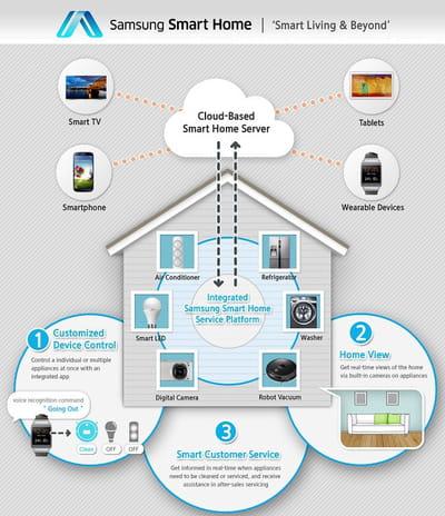 connectez l'intégralité de votre maison... à condition qu'elle soit équipée