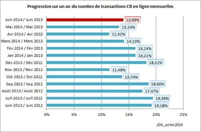progression sur un an du nombre de transactions cb en ligne mensuelles