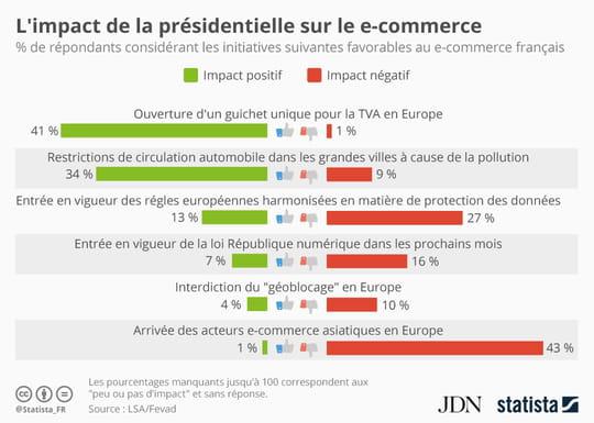 4% des e-commerçants sont favorables à l'interdiction du géoblocage