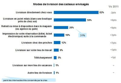 modes de livraison envisagés par les cyberacheteurs pour noël 2012