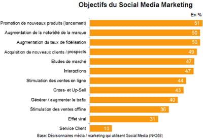 dans quel but les responsables marketing s'emparent-ils des réseaux sociaux ?