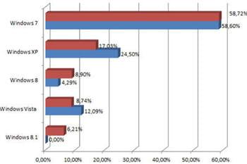 Windows XP: 17% de PC encore équipés en France