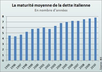 la maturité moyenne de la dette italienne n'a cessé de grimper pour atteindre